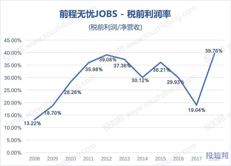 图解前程无忧(JOBS)财报数据(以人民币计,2008~2018年,更新)