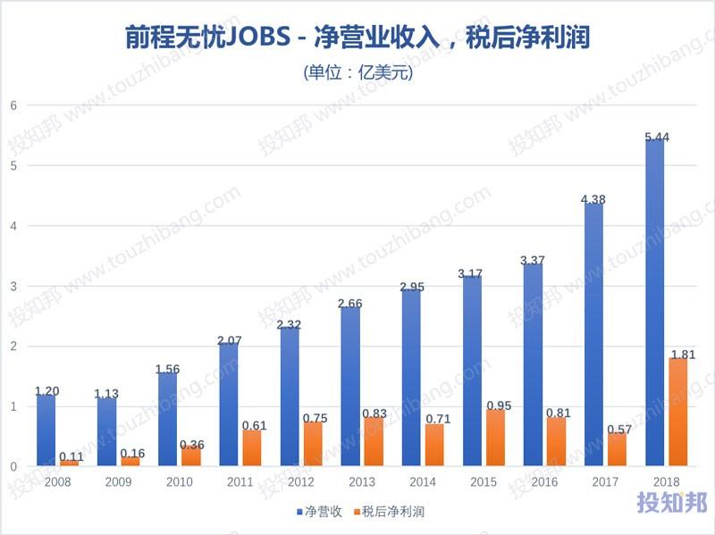 图解前程无忧(JOBS)财报数据(以美元计,2008~2018年,更新)