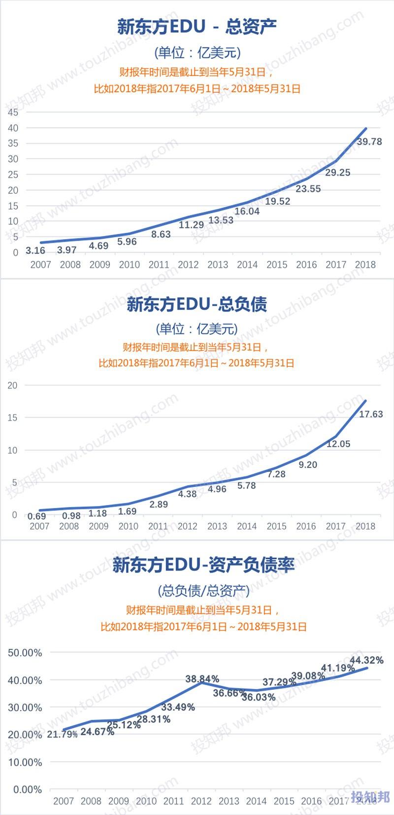 图解新东方(EDU)财报数据(2007年至今)
