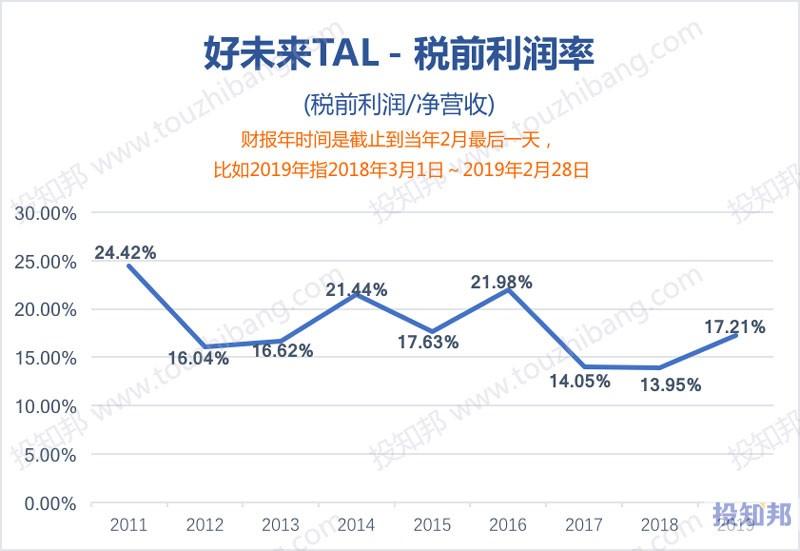 图解好未来(TAL)财报数据(2011年~2019财报年,更新)