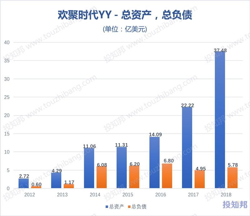 图解欢聚时代(YY)财报数据(以美元计,2012~2018年,更新)