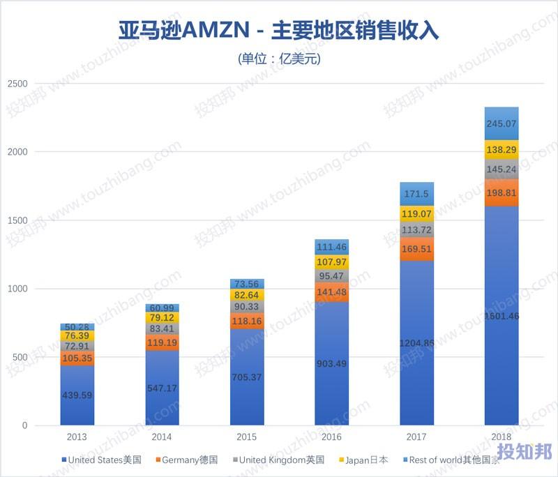 图解亚马逊(AMZN)财报数据(2009年~2019年Q3)