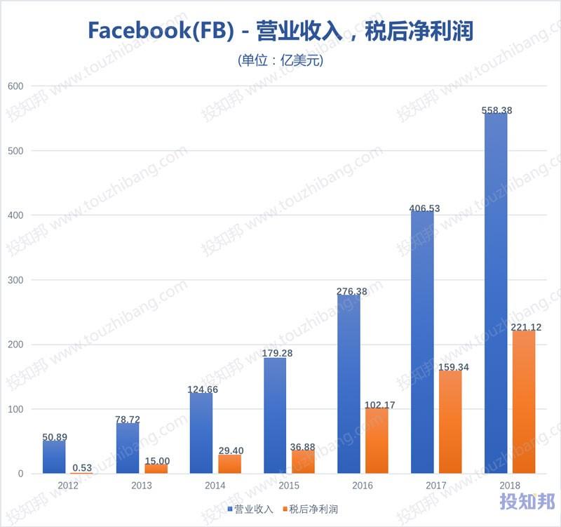 图解脸谱网Facebook(FB)财报数据(2012~2019年Q3)