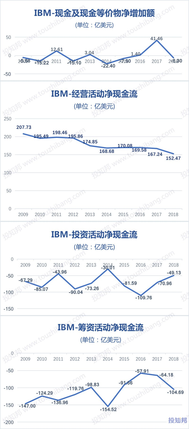 图解IBM(IBM)财报数据(2009~2019年Q3)