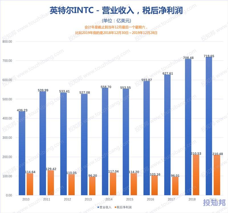 图解英特尔(INTC)财报数据(2010~2020年Q2,更新)