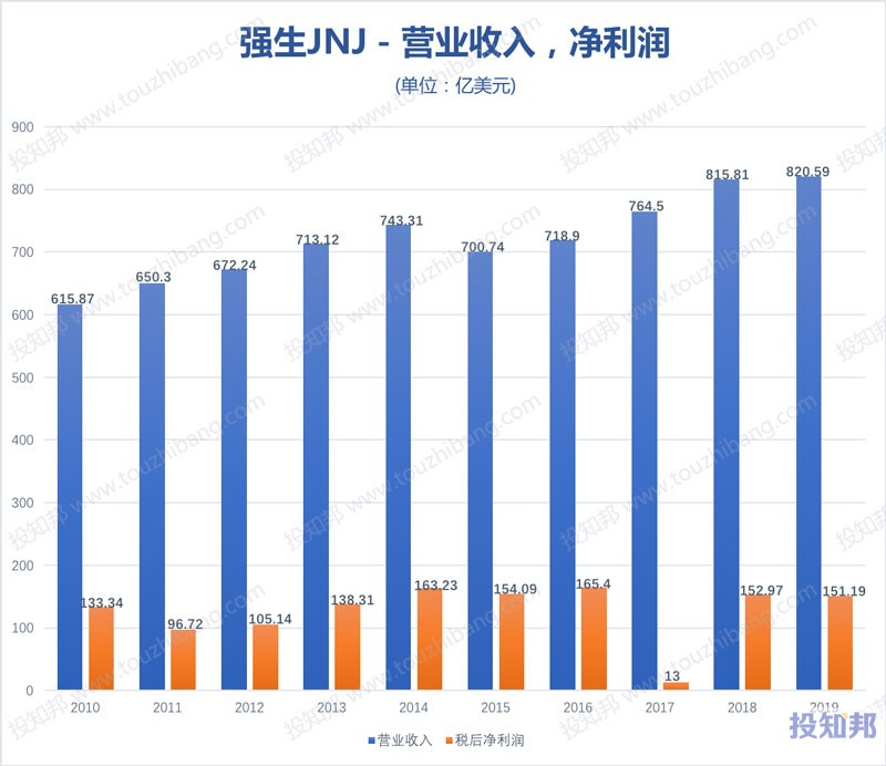 强生公司(JNJ)财报数据图示(2010~2020年Q3,更新)