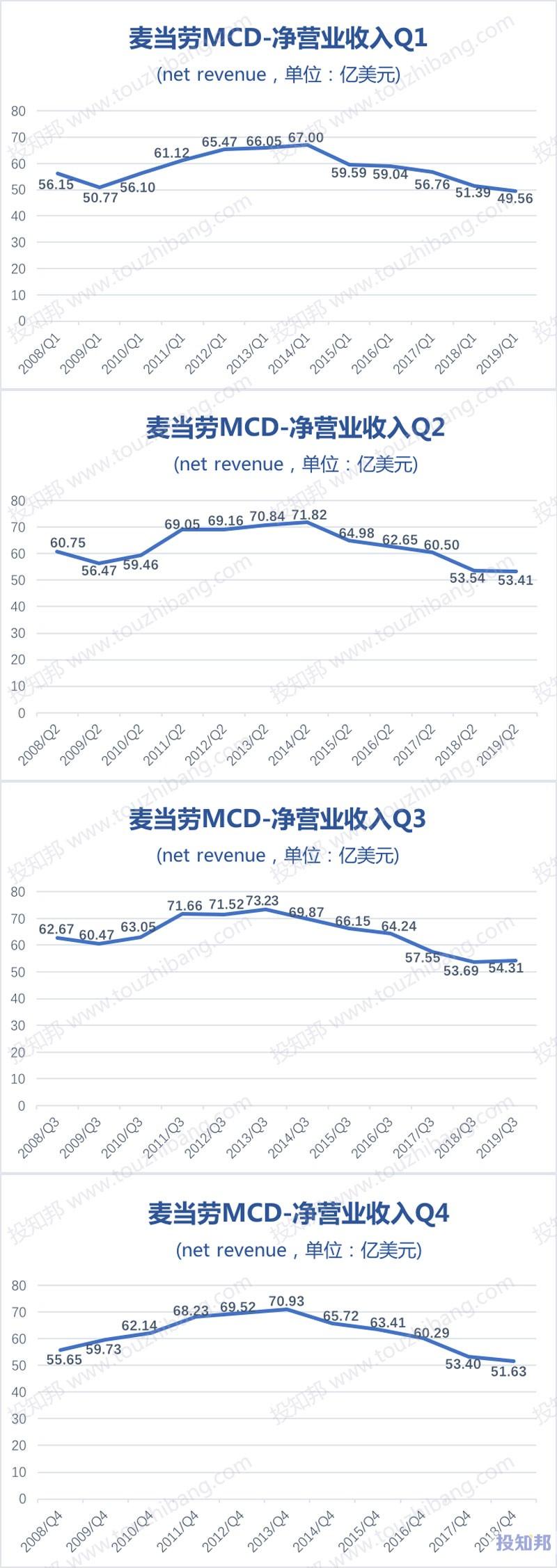图解麦当劳(MCD)财报数据(2008年~2019年Q3)