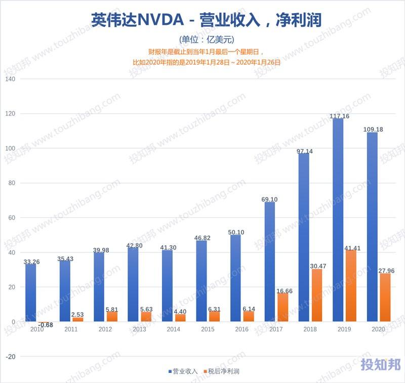 图解英伟达(NVDA)财报数据(2010财年~2021财报年Q3,更新)