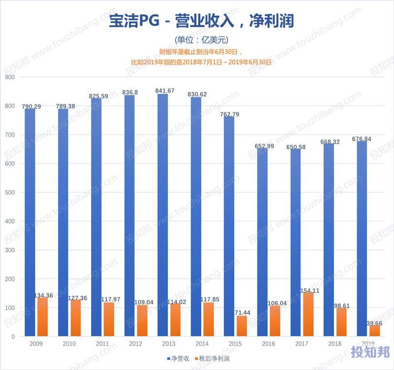 图解宝洁(PG)财报数据(2009年~2020财报年Q1)