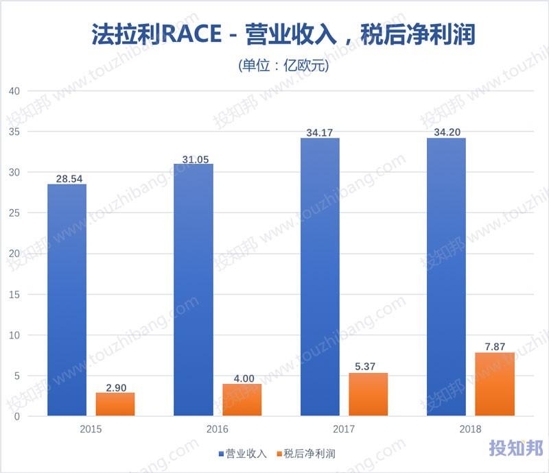 图解法拉利(RACE)财报数据(2015年~2019年Q3,更新)