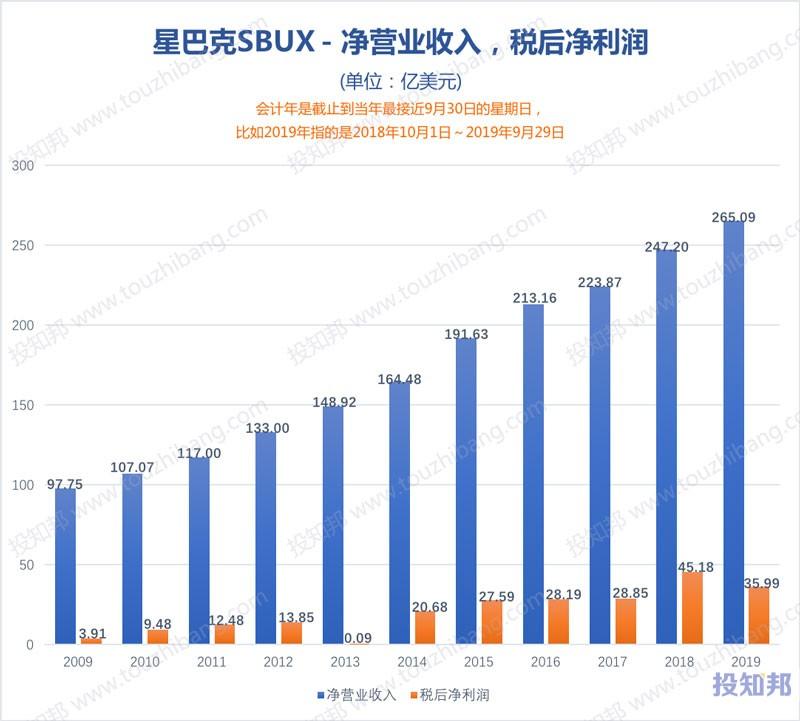 图解星巴克(SBUX)财报数据(2009~2019财报年)