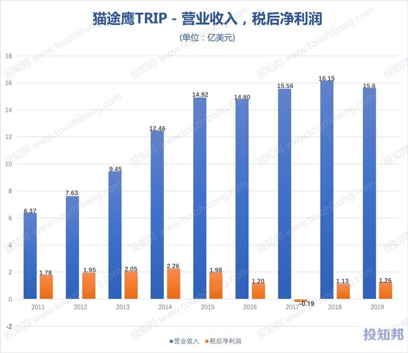 猫途鹰(TRIP)财报数据图示(2011~2020年Q1,更新)