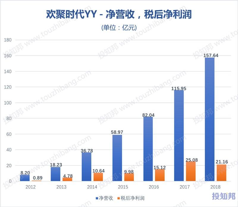 图解欢聚时代(YY)财报数据(以人民币计,2012~2018年,更新)