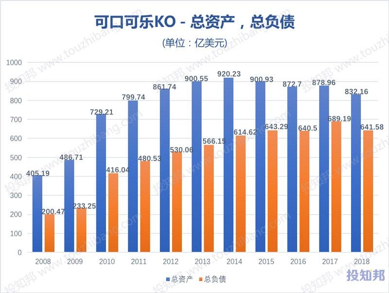 图解可口可乐公司(KO)财报数据(2008年~2019年Q3)