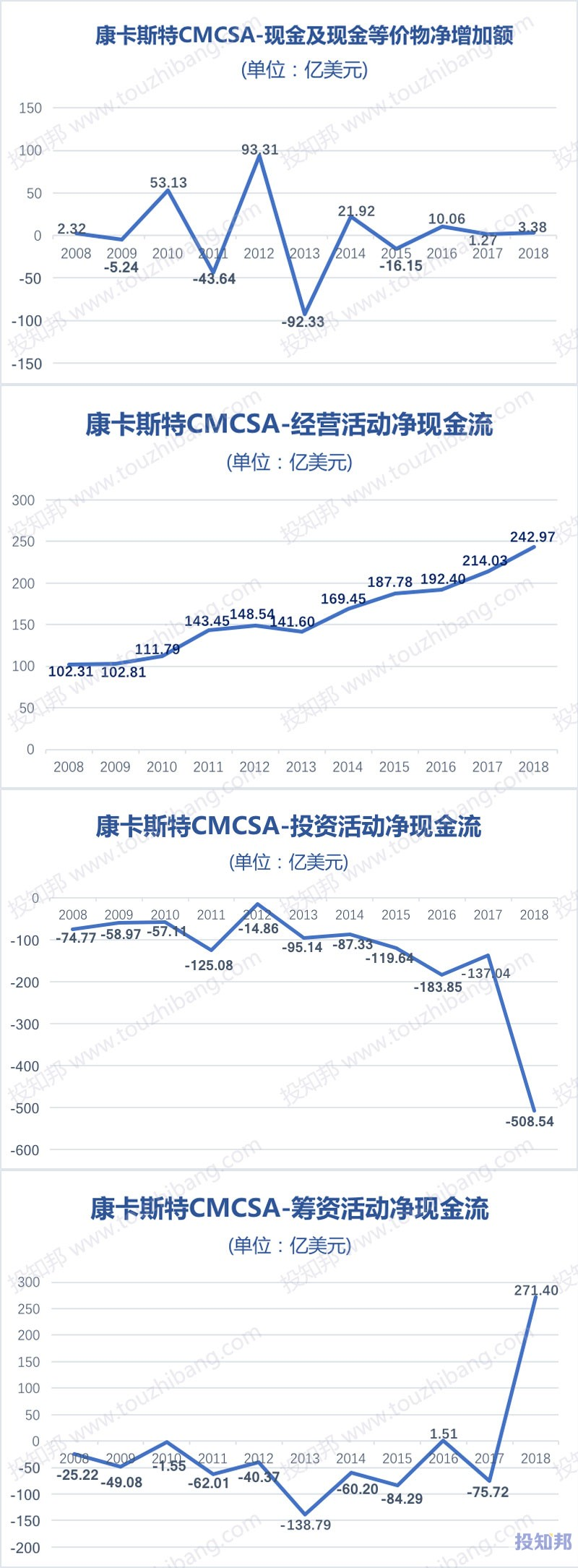 图解康卡斯特(CMCSA)财报数据(2008~2018年)