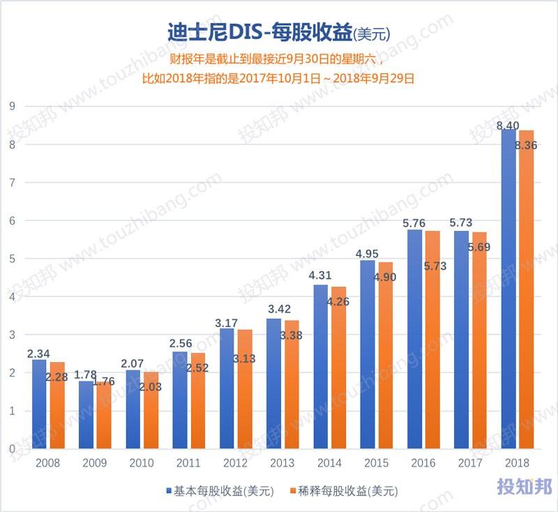 图解迪士尼(DIS)财报数据(2008~2018年)