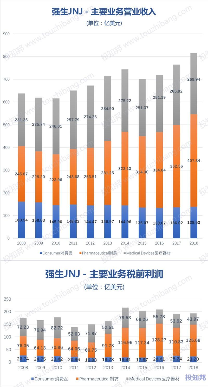 图解强生公司(JNJ)财报数据(2008~2018年)
