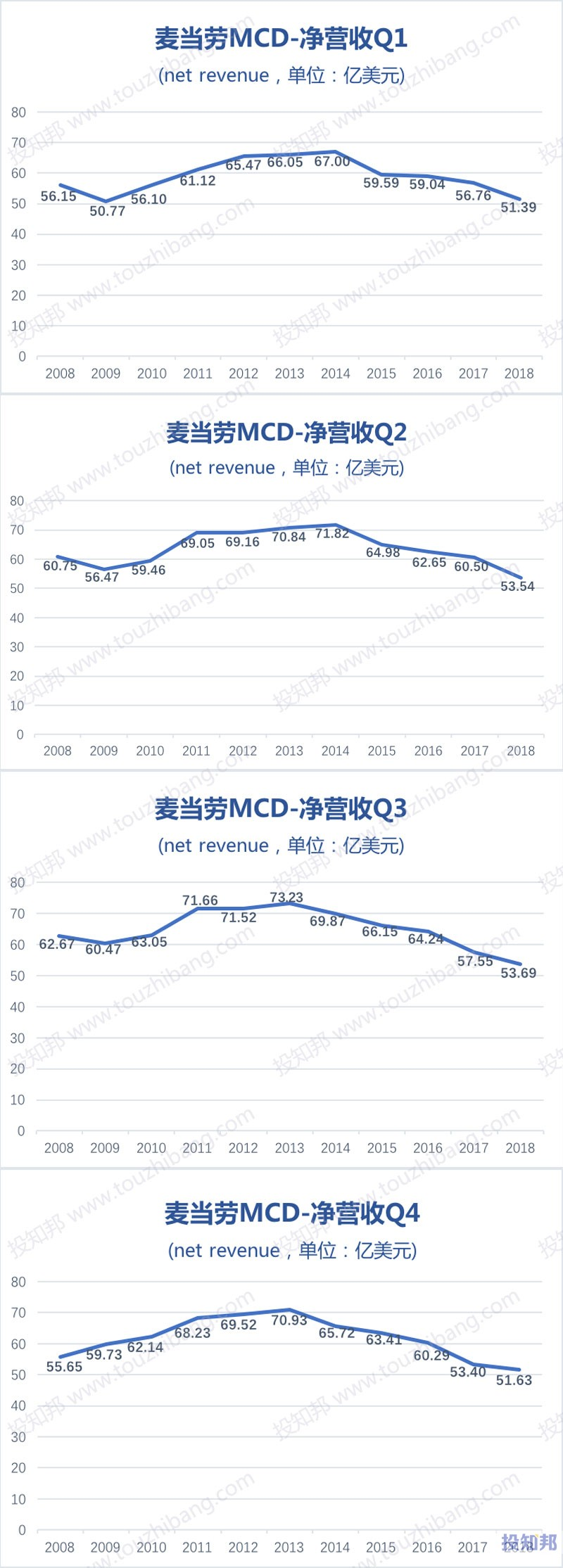 图解麦当劳(MCD)财报数据(2008~2018年)