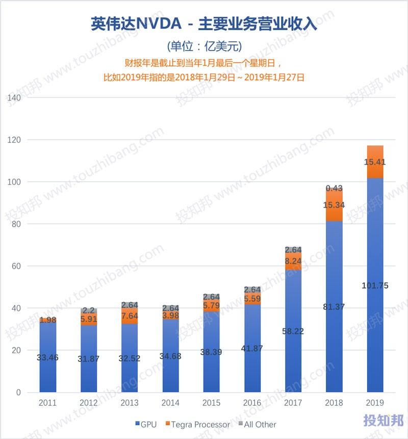 图解英伟达(NVDA)财报数据(2008~2019财报年)