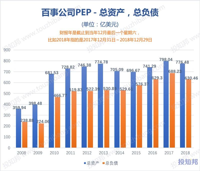 图解百事可乐公司(PEP)财报数据(2008年~2019年Q3)