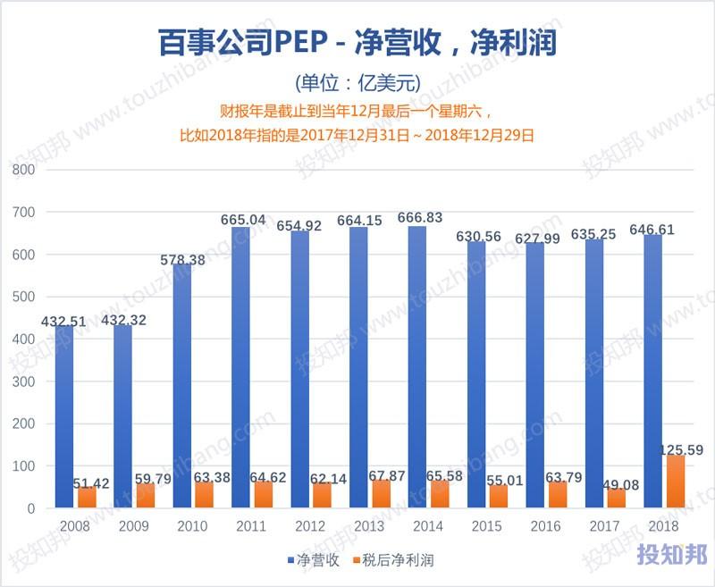 图解百事公司(PEP)财报数据(2008年~2019年Q1)