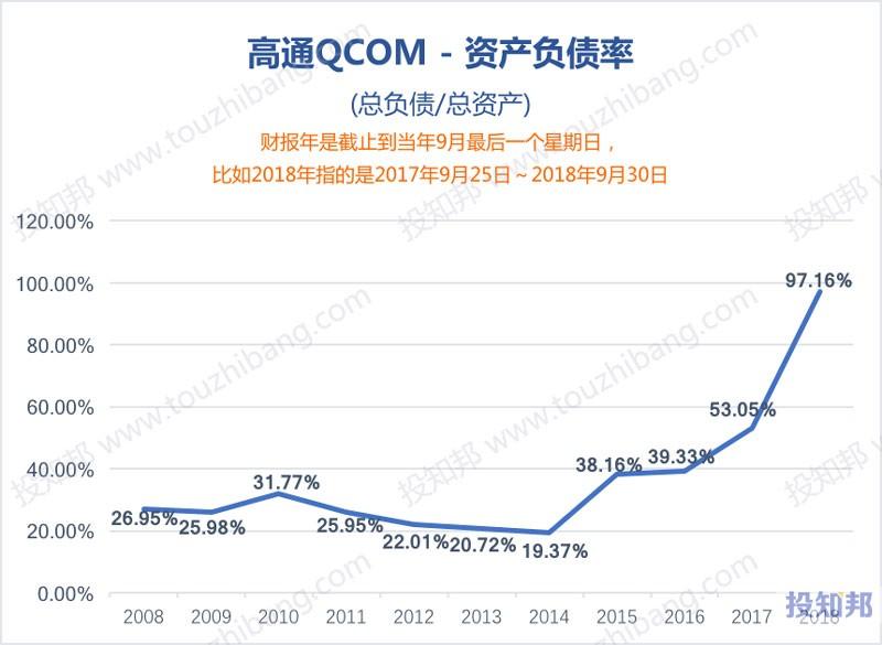 图解高通(QCOM)财报数据(2008~2018年)