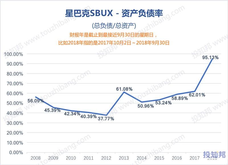图解星巴克(SBUX)财报数据(2008~2018年)