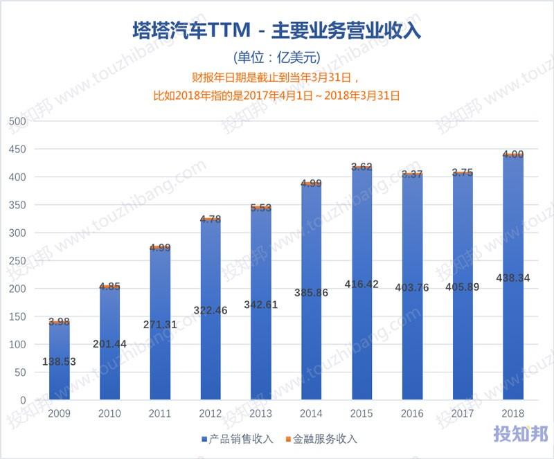 图解塔塔汽车(TTM)财报数据(以美元计,2009~2018年)