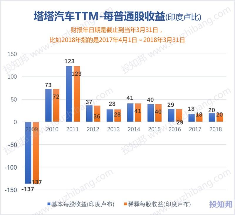 图解塔塔汽车(TTM)财报数据(以印度卢比计,2009~2018年)