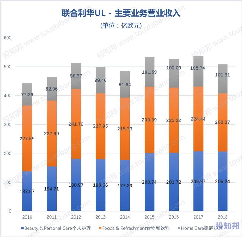图解联合利华(UL)财报数据(2008年~2019年Q3)