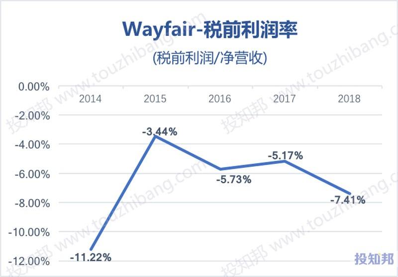 图解WayFair(W)财报数据(2014~2019年Q3)