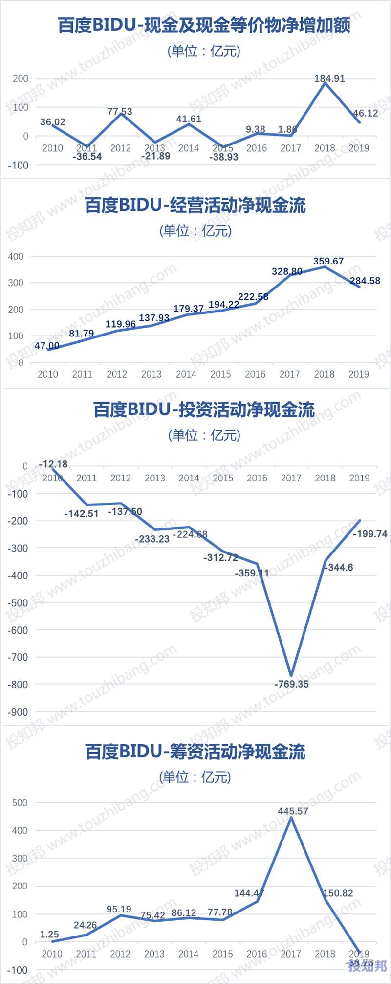 图解百度(BIDU)财报数据(2010~2019年,更新)
