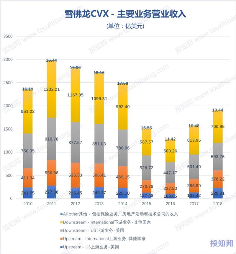 图解雪佛龙(CVX)财报数据(2008~2018年)