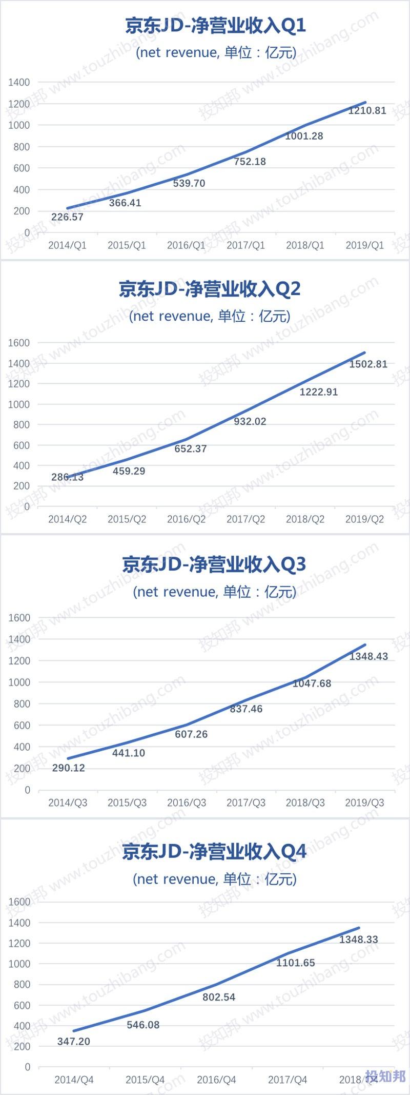 图解京东(JD)财报数据(以人民币计,2014~2019年Q3)