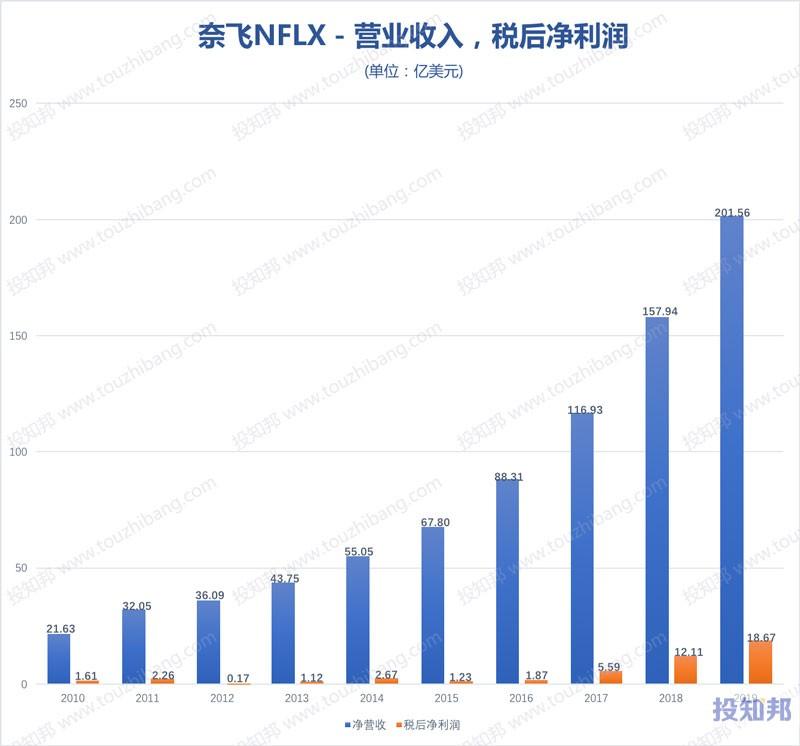 图解奈飞(NFLX)财报数据(2010~2020年Q1,更新)