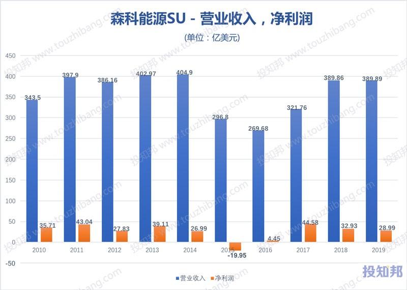 森科能源(SU)财报数据图示(2010~2020年Q3,更新)