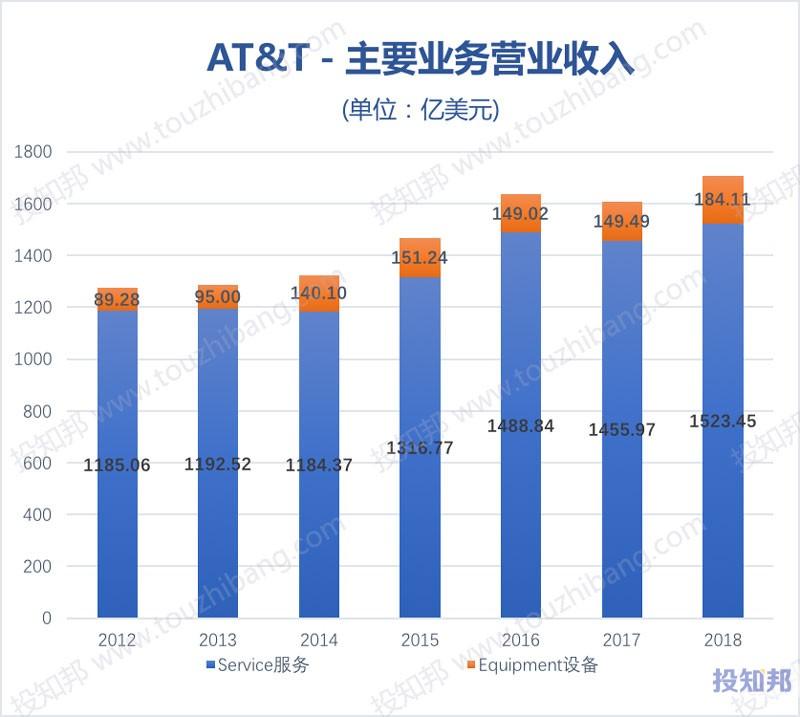 图解美国电话电报公司AT&T(T)财报数据(2008~2018年)