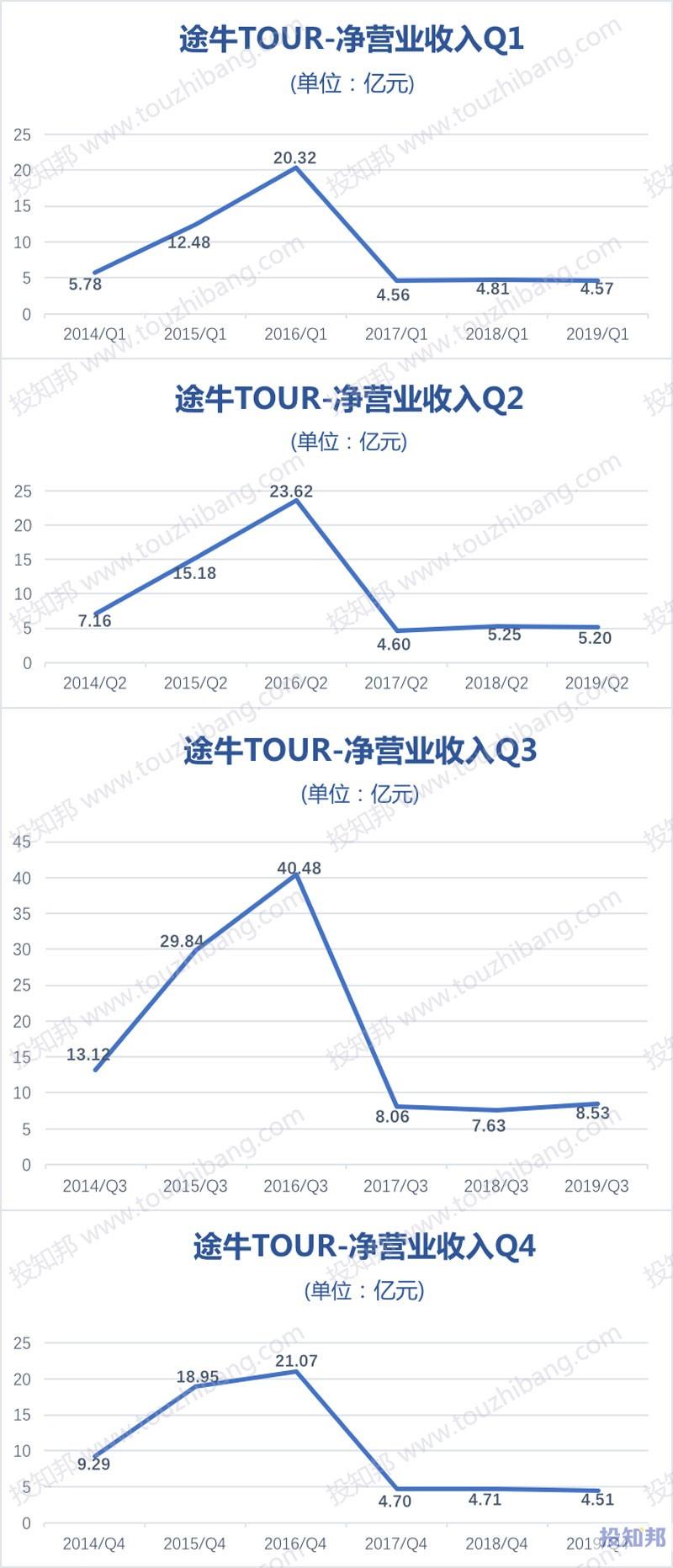 途牛(TOUR)财报数据图示(2014~2019年,更新)