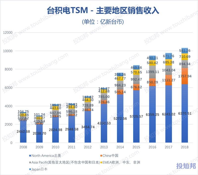 图解台积电(TSM)财报数据(以新台币计,2008~2018年)
