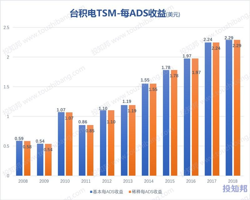图解台积电(TSM)财报数据(以美元计,2008~2018年)