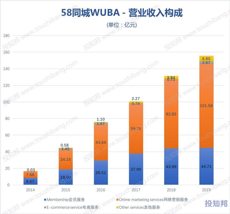 图解58同城(WUBA)财报数据(2014~2019年,更新)
