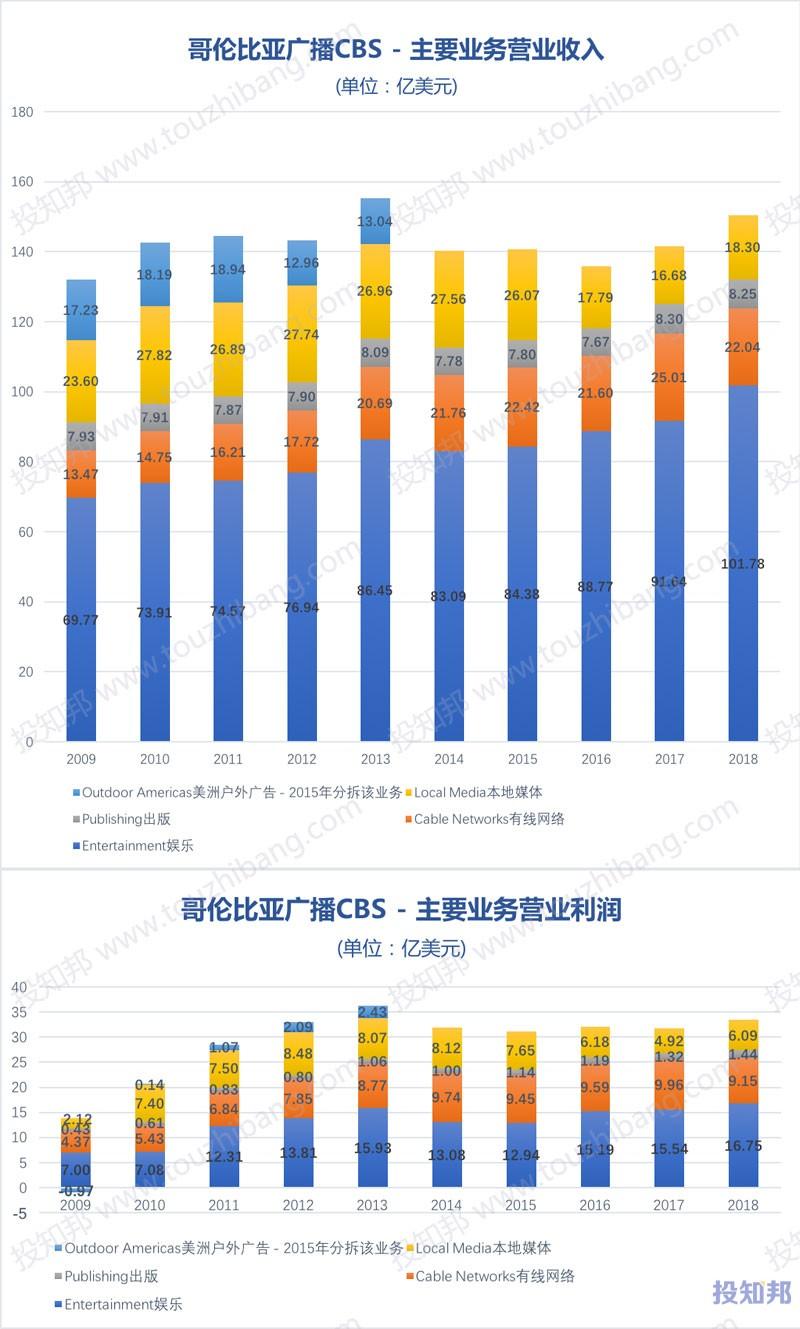 图解哥伦比亚广播(CBS)财报数据(2009~2018年)