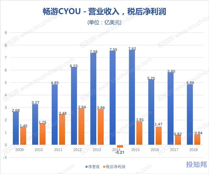 图解畅游(CYOU)财报数据(2009~2018年)