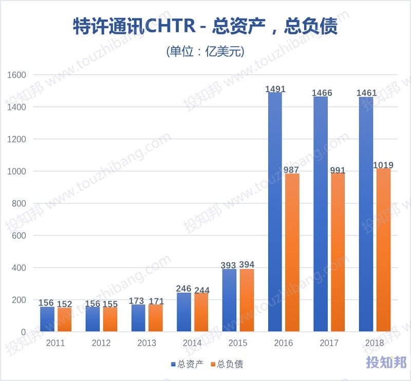 图解特许通讯(CHTR)财报数据(2011~2018年)