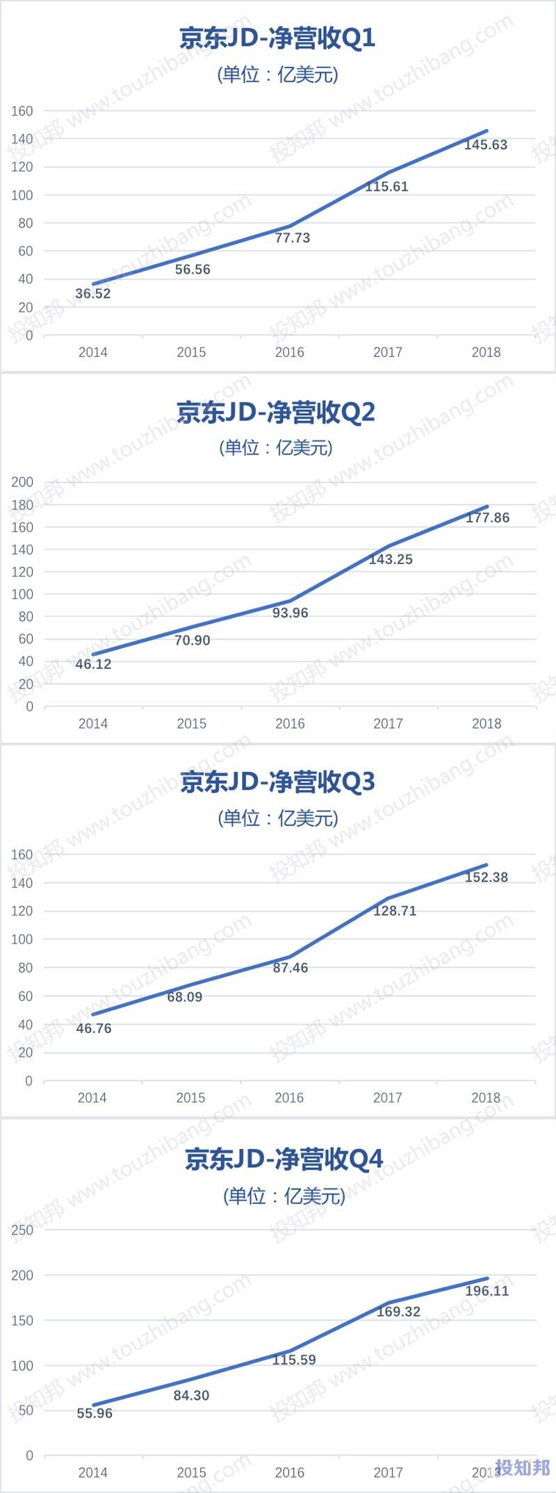 图解京东(JD)财报数据(以美元计,2014~2018年,更新)