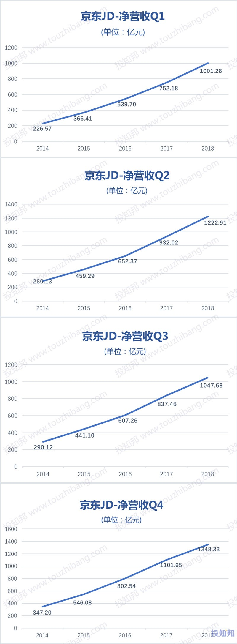 图解京东(JD)财报数据(以人民币计,2014~2018年,更新)