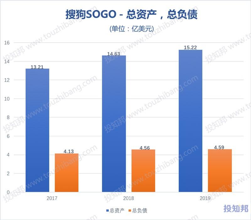 搜狗(SOGO)财报数据图示(2017~2020年Q3,更新)