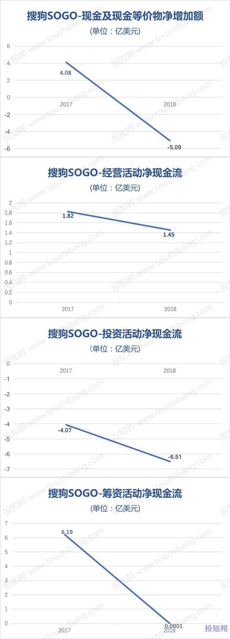 图解搜狗(SOGO)财报数据(2017~2018年)