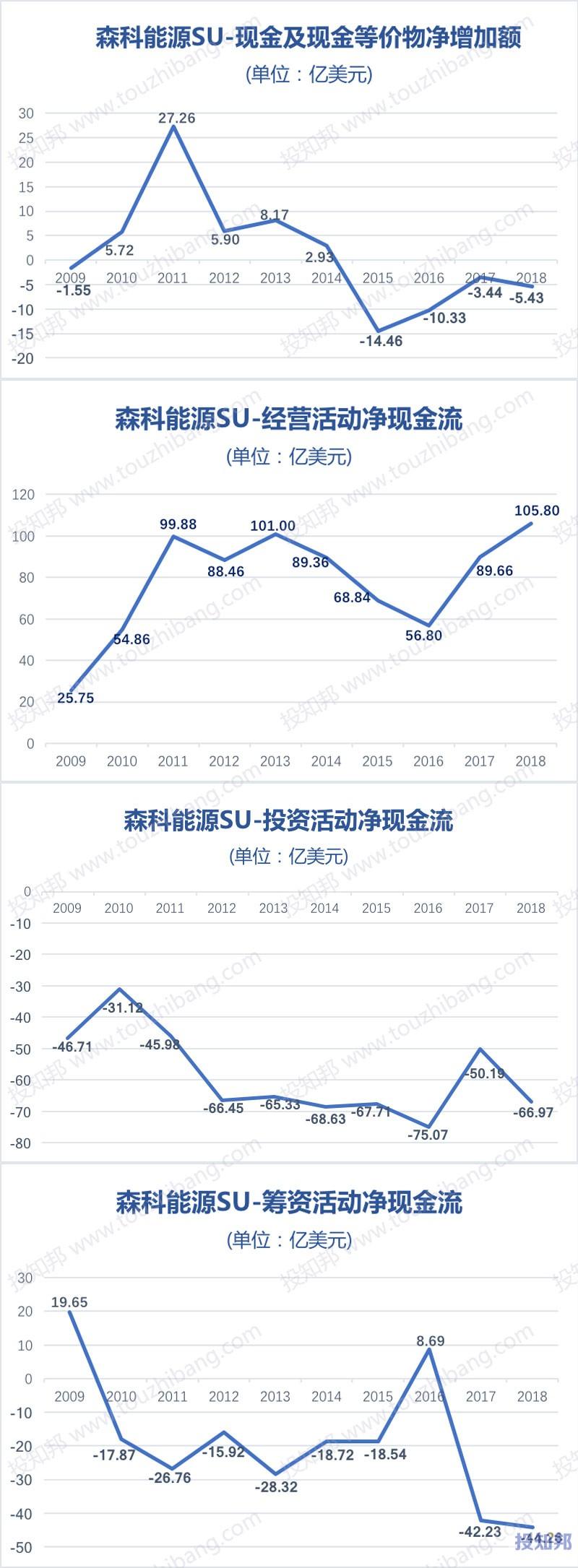 图解森科能源(SU)财报数据(2009~2018年)