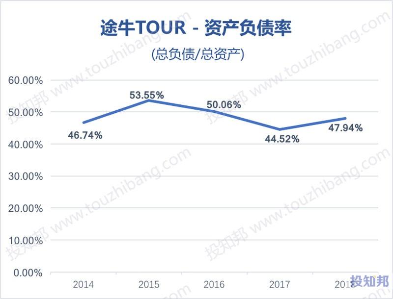 图解途牛(TOUR)财报数据(以人民币计,2014~2018年)